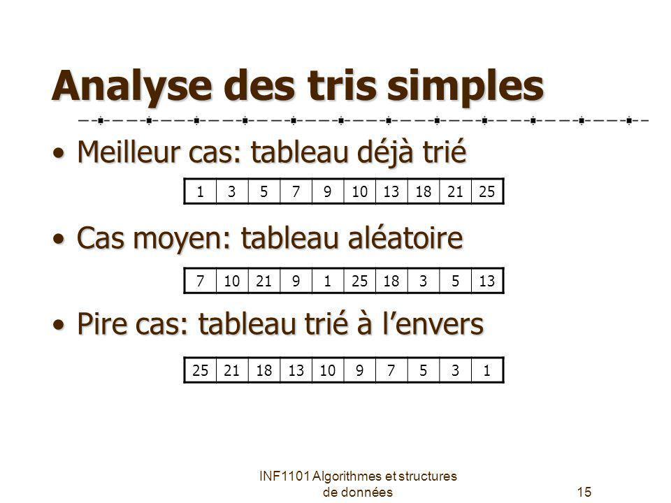 Analyse des tris simples
