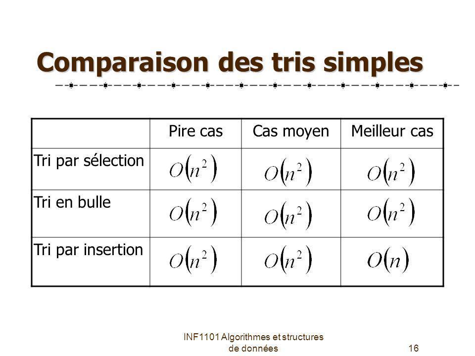 Comparaison des tris simples
