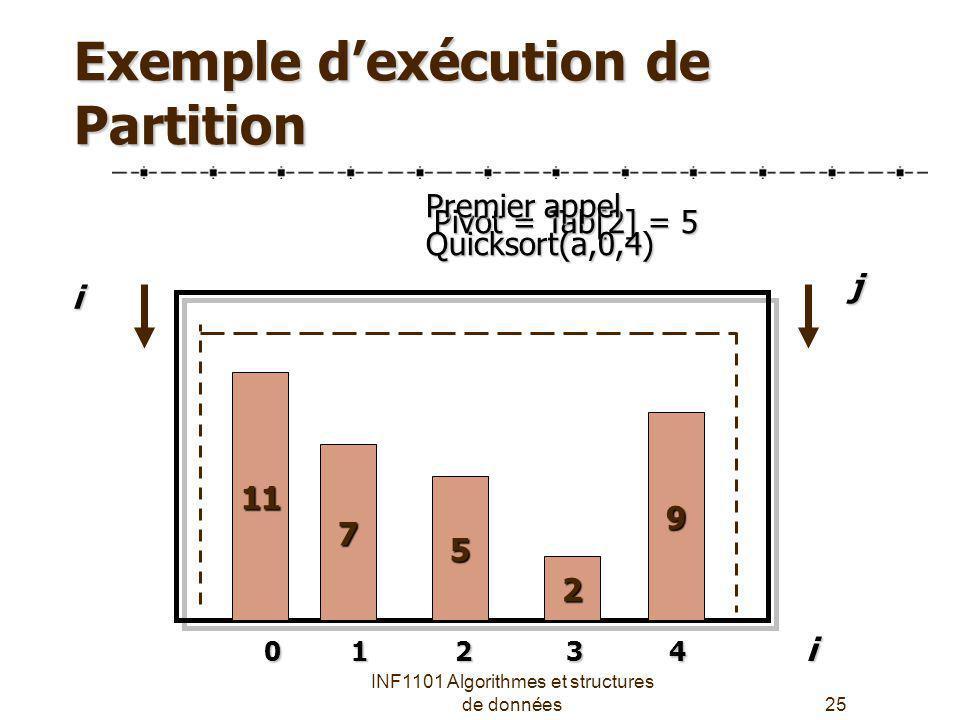 Exemple d'exécution de Partition