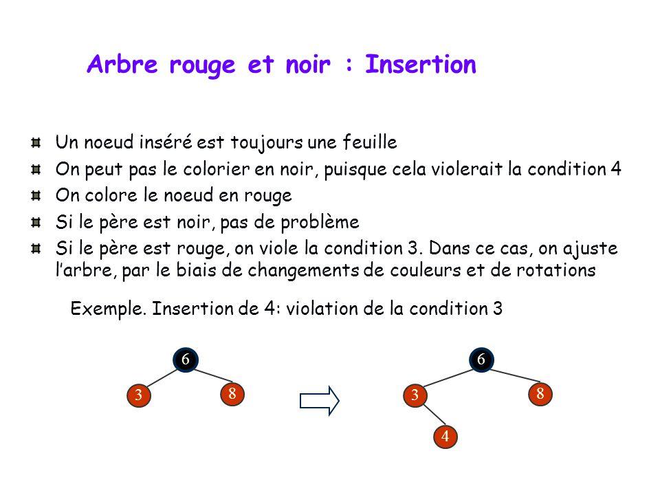 Arbre rouge et noir : Insertion
