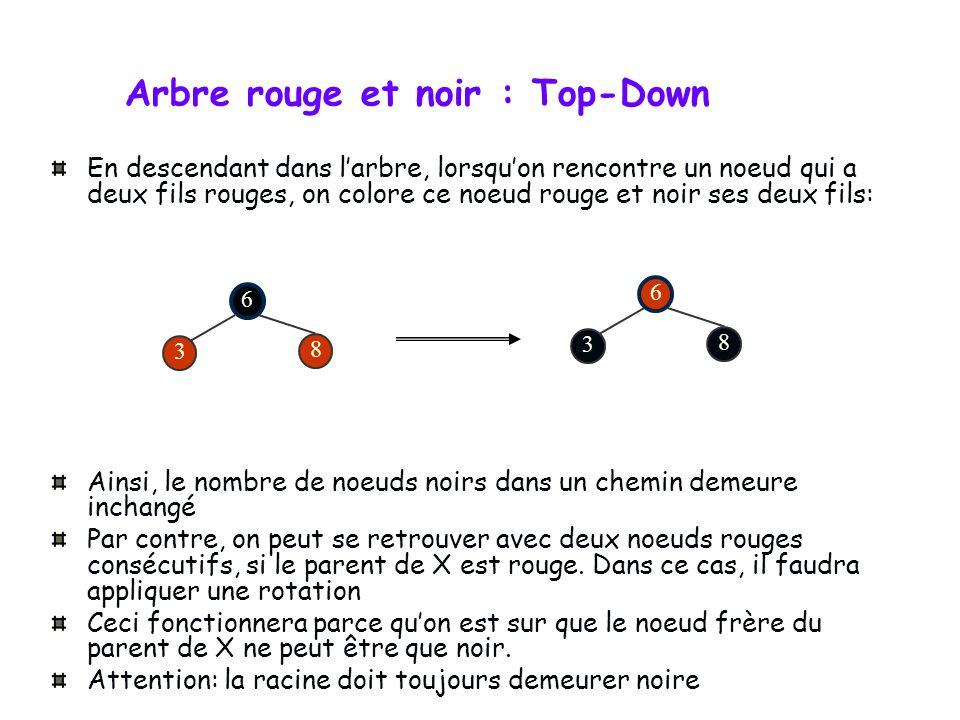 Arbre rouge et noir : Top-Down