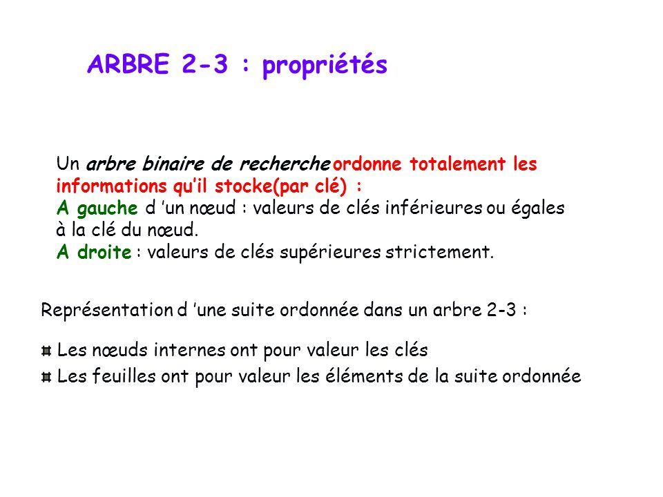ARBRE 2-3 : propriétés Un arbre binaire de recherche ordonne totalement les. informations qu'il stocke(par clé) :