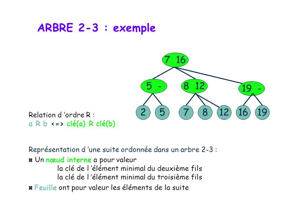 ARBRE 2-3 : exemple 5. 2. 7. 7 16. 5 - 8 12. 12. 8. 19 - 19. 16. Relation d 'ordre R :