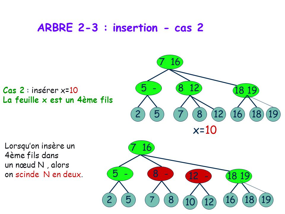 ARBRE 2-3 : insertion - cas 2