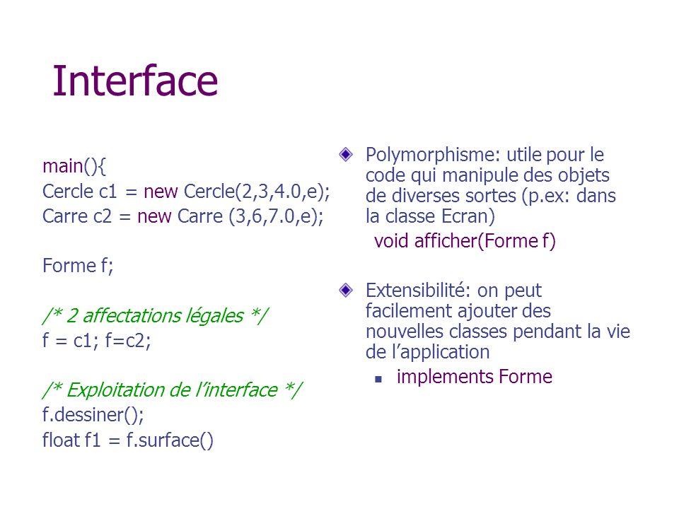 Interface Polymorphisme: utile pour le code qui manipule des objets de diverses sortes (p.ex: dans la classe Ecran)