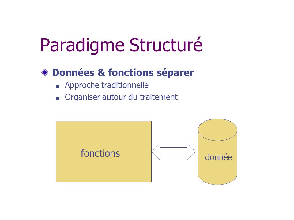 Paradigme Structuré Données & fonctions séparer fonctions