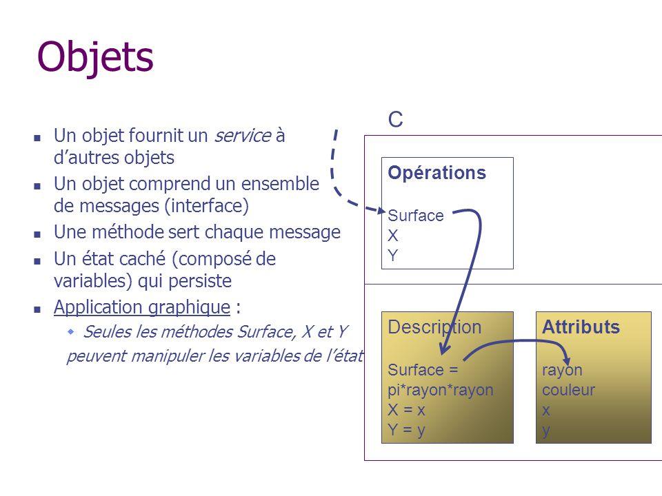 Objets C Opérations Attributs Description