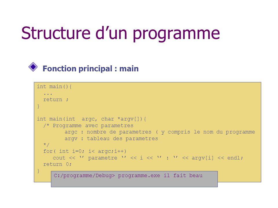 Structure d'un programme