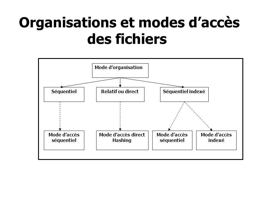 Organisations et modes d'accès