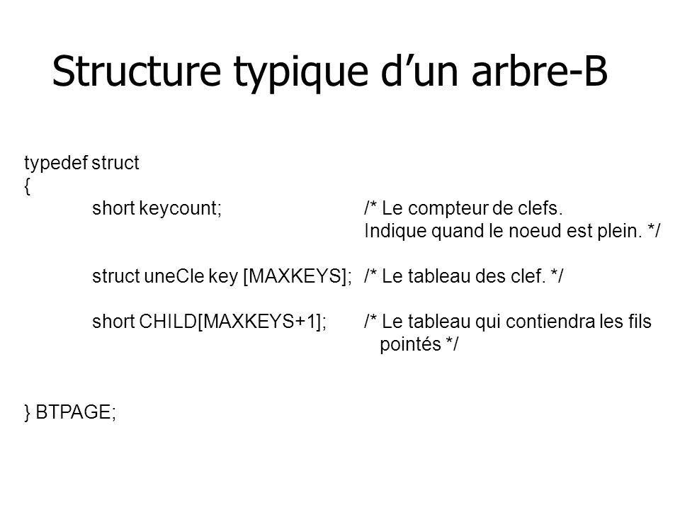 Structure typique d'un arbre-B