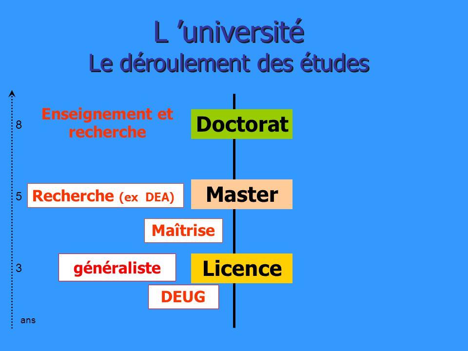 L 'université Le déroulement des études