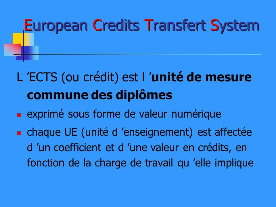 European Credits Transfert System