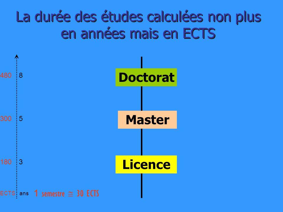 La durée des études calculées non plus en années mais en ECTS