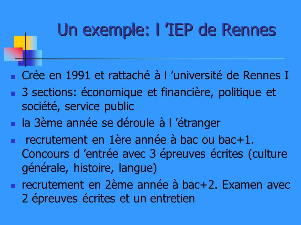 Un exemple: l 'IEP de Rennes