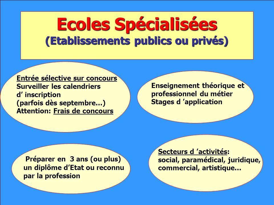 Ecoles Spécialisées (Etablissements publics ou privés)