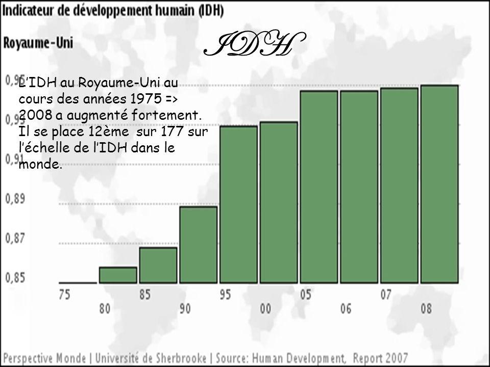 IDH L'IDH au Royaume-Uni au cours des années 1975 => 2008 a augmenté fortement.