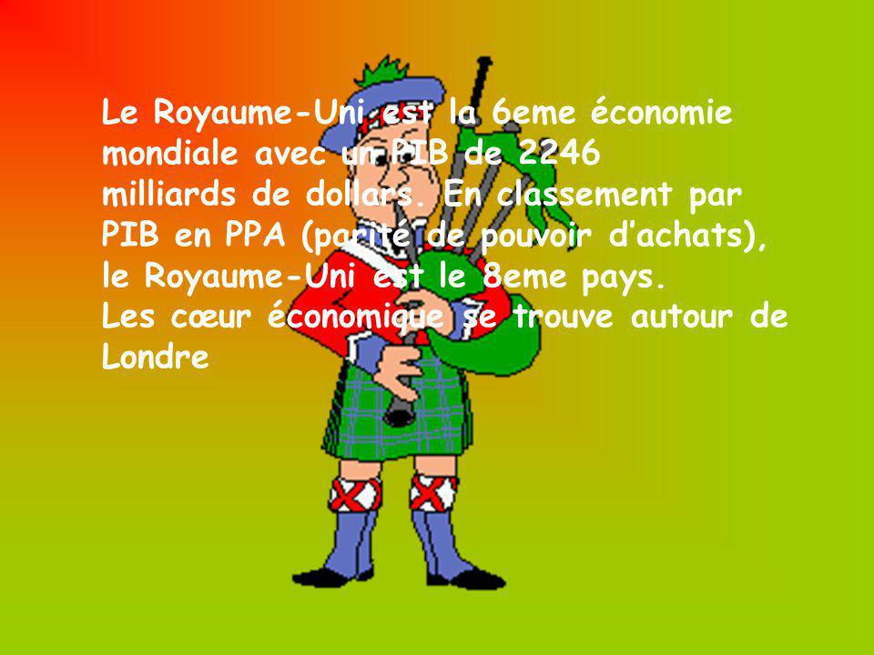Le Royaume-Uni est la 6eme économie mondiale avec un PIB de 2246