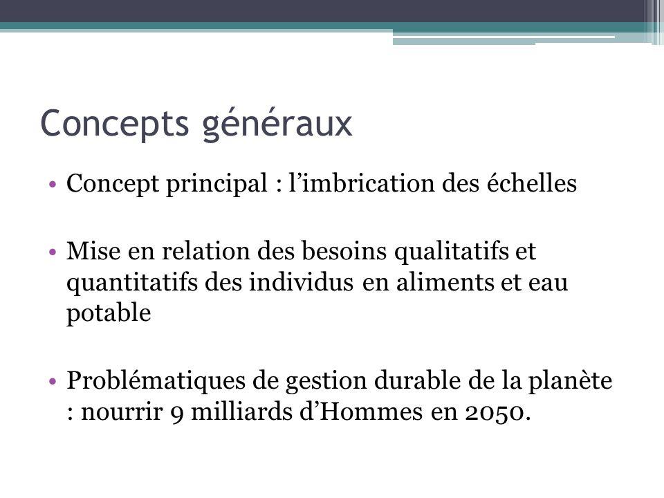 Concepts généraux Concept principal : l'imbrication des échelles