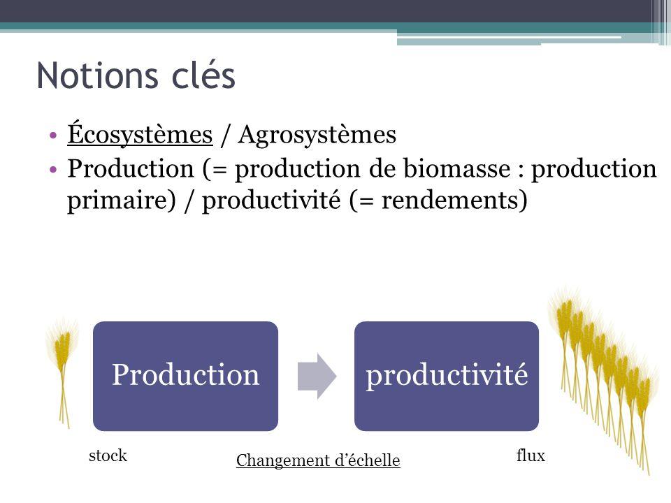 Notions clés Écosystèmes / Agrosystèmes