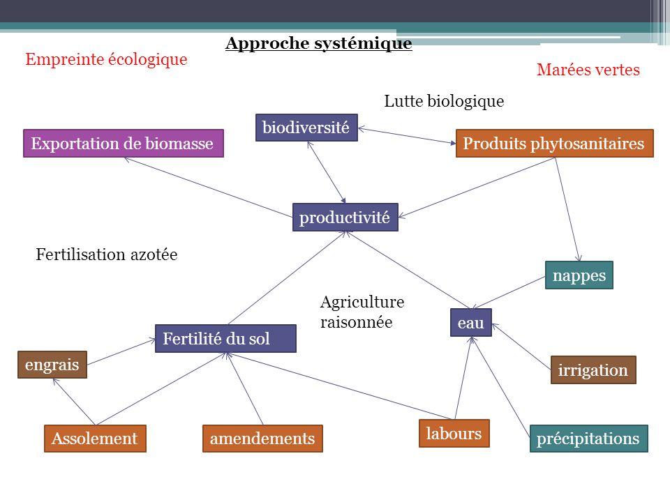 Approche systémique Empreinte écologique. Marées vertes. Lutte biologique. biodiversité. Exportation de biomasse.