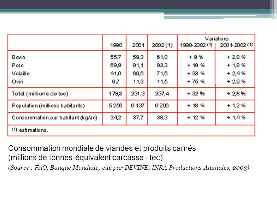 Consommation mondiale de viandes et produits carnés