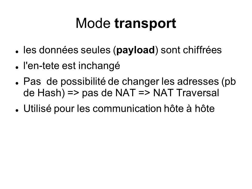 Mode transport les données seules (payload) sont chiffrées