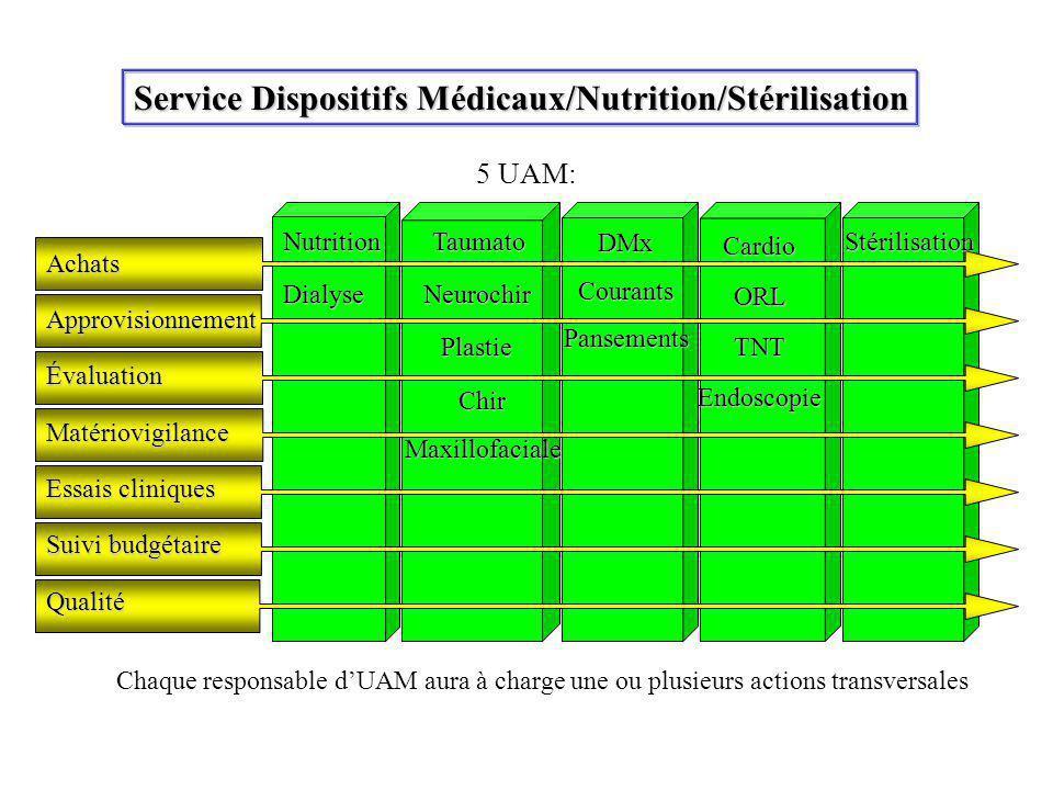 Service Dispositifs Médicaux/Nutrition/Stérilisation