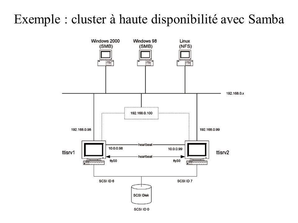 Exemple : cluster à haute disponibilité avec Samba