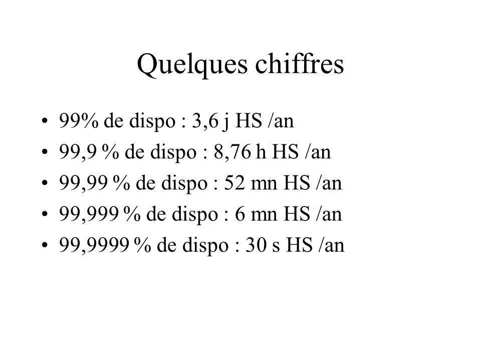 Quelques chiffres 99% de dispo : 3,6 j HS /an
