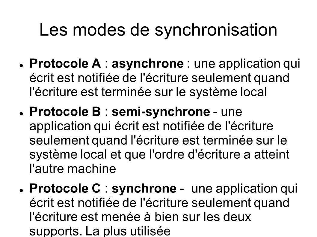 Les modes de synchronisation