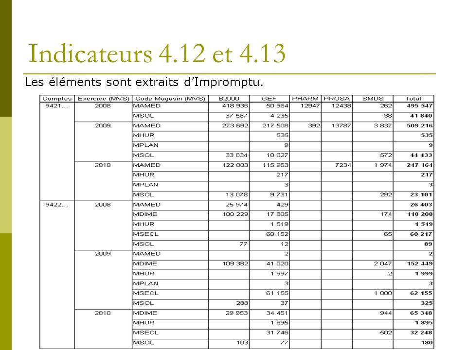 Indicateurs 4.12 et 4.13 Les éléments sont extraits d'Impromptu.