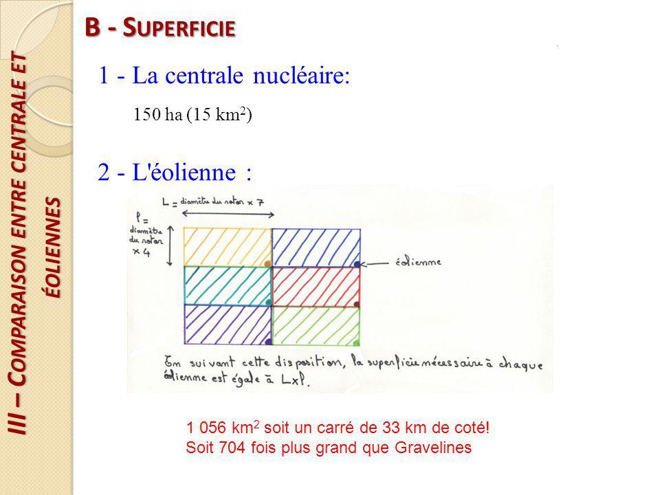 III – Comparaison entre centrale et éoliennes