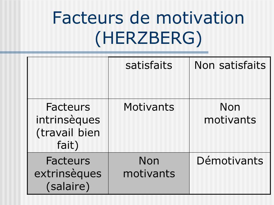 Facteurs de motivation (HERZBERG)