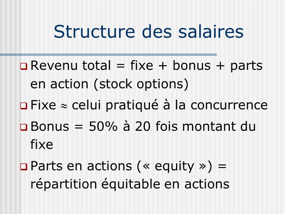 Structure des salaires