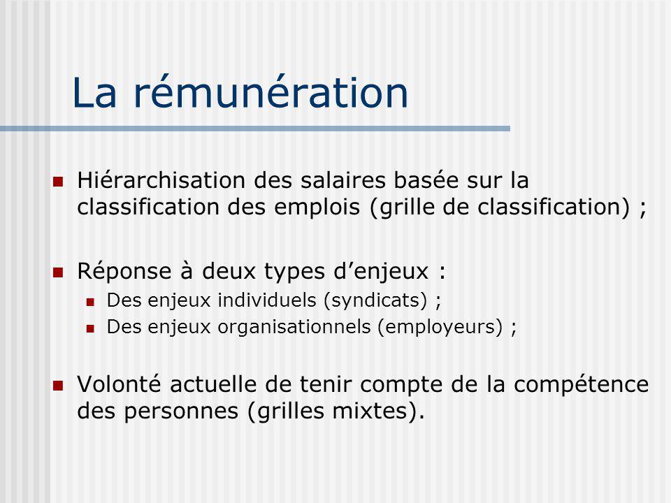 La rémunération Hiérarchisation des salaires basée sur la classification des emplois (grille de classification) ;