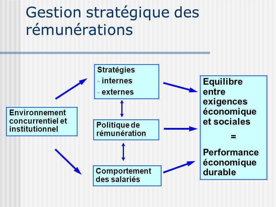 Gestion stratégique des rémunérations