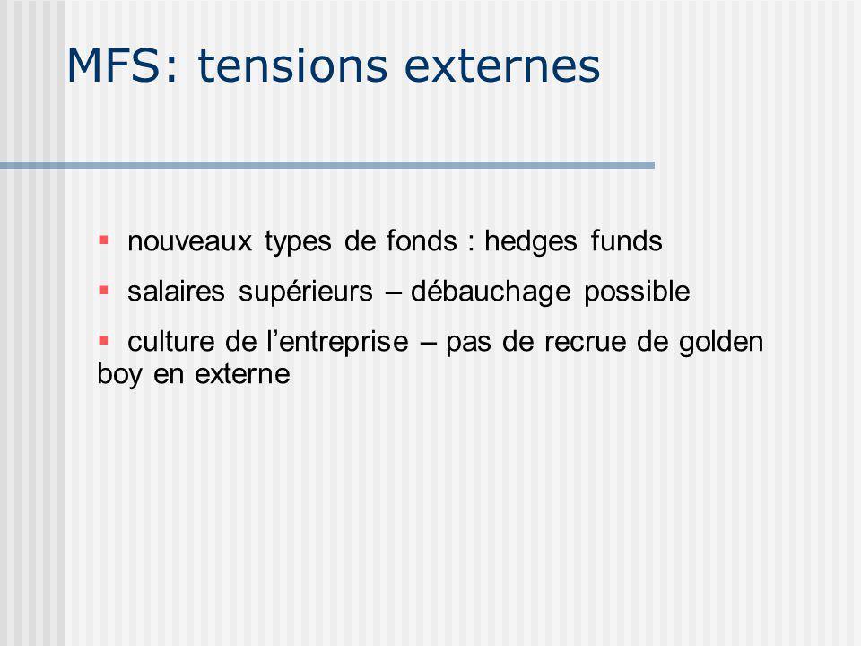 MFS: tensions externes