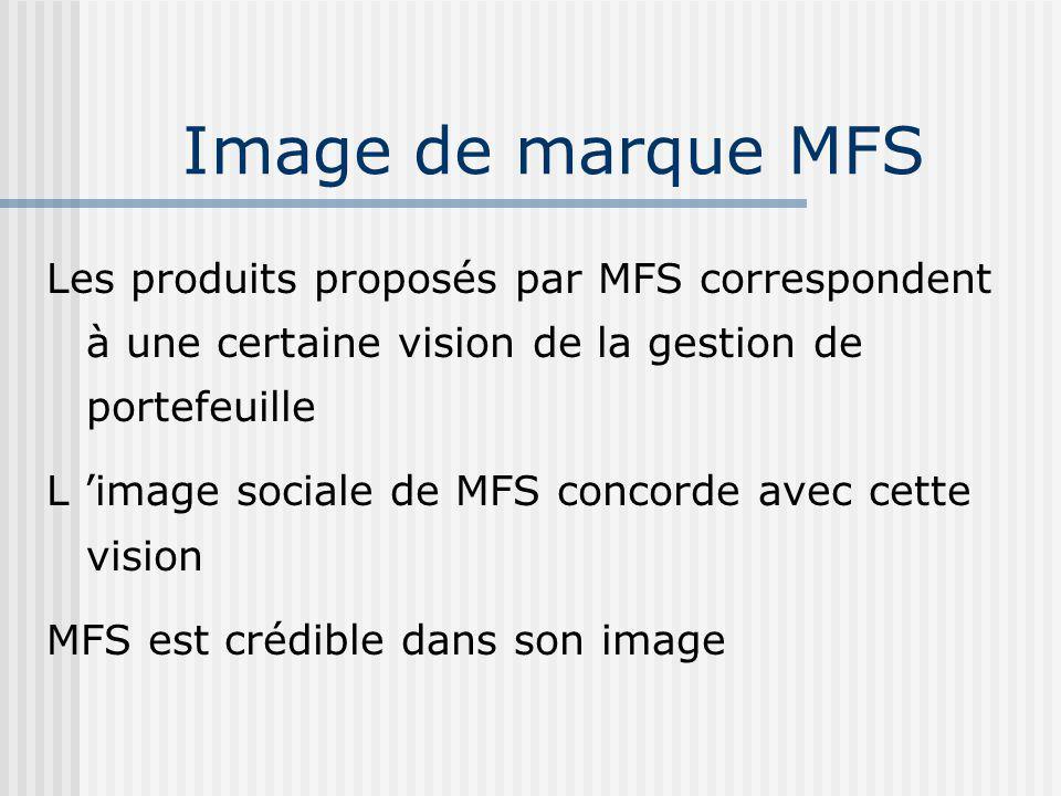 Image de marque MFS Les produits proposés par MFS correspondent à une certaine vision de la gestion de portefeuille.