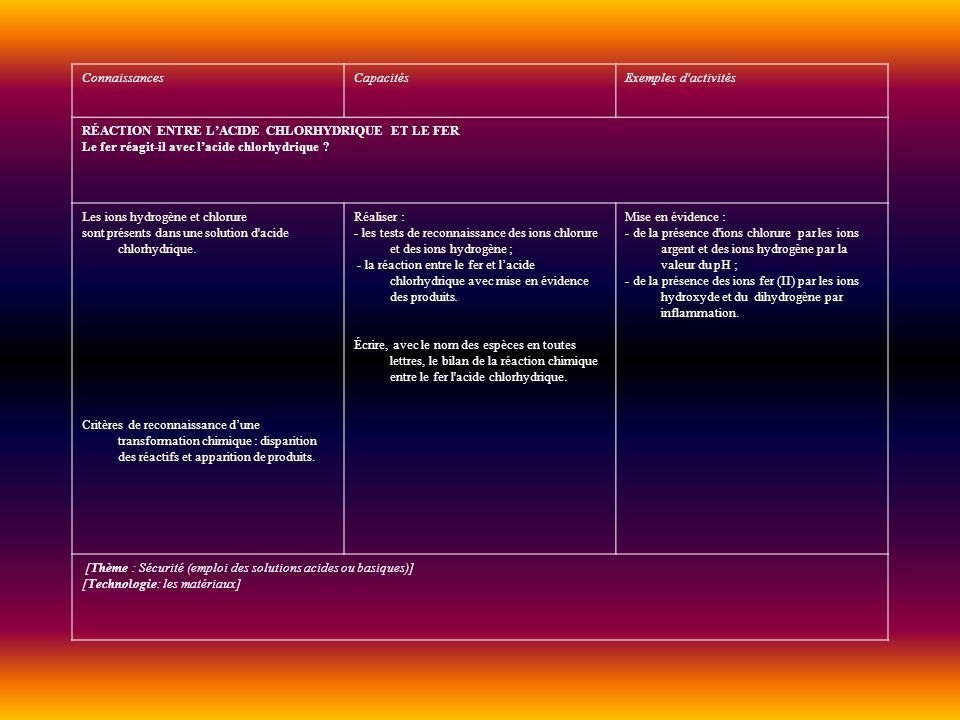 Connaissances Capacités. Exemples d activités. RÉACTION ENTRE L'ACIDE CHLORHYDRIQUE ET LE FER. Le fer réagit-il avec l'acide chlorhydrique