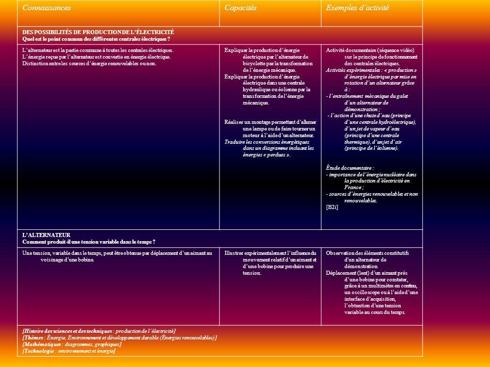 Connaissances Capacités Exemples d'activité
