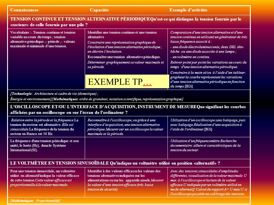 EXEMPLE TP… Connaissances Capacités Exemple d'activités