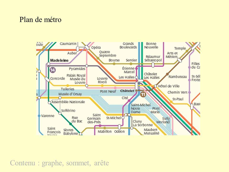 Plan de métro Contenu : graphe, sommet, arête