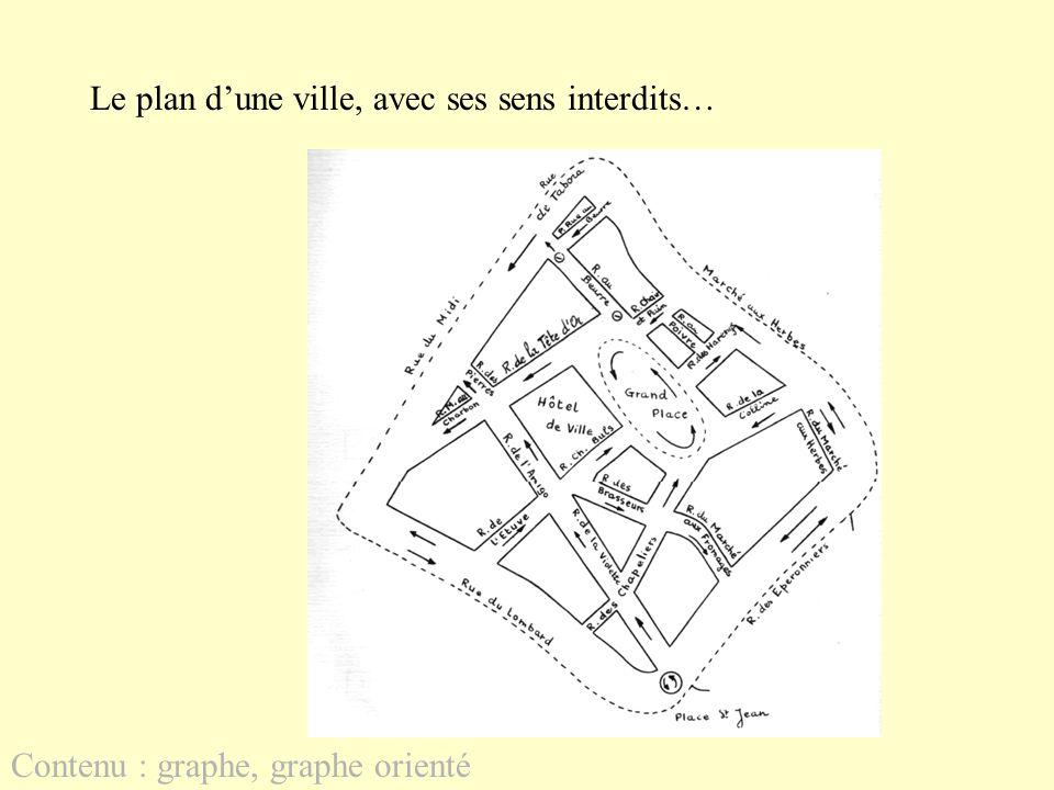 Le plan d'une ville, avec ses sens interdits…