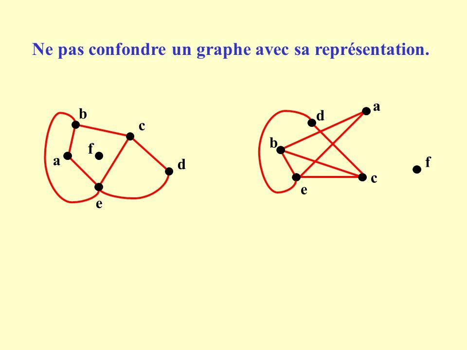 Ne pas confondre un graphe avec sa représentation.