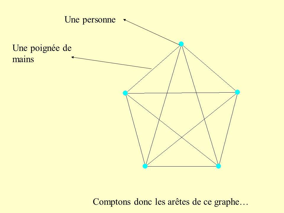 Une personne Une poignée de mains Comptons donc les arêtes de ce graphe…