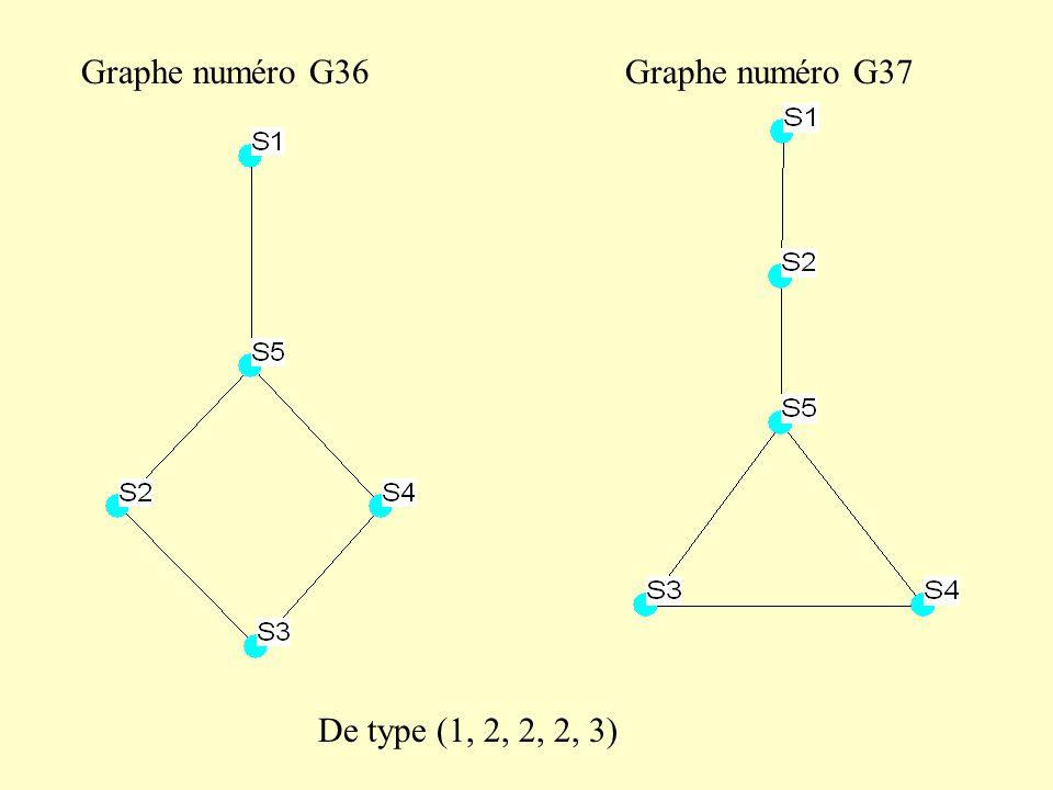 Graphe numéro G36 Graphe numéro G37 De type (1, 2, 2, 2, 3)