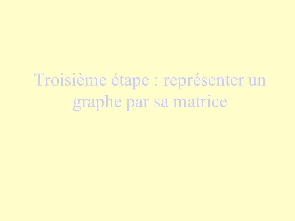 Troisième étape : représenter un graphe par sa matrice
