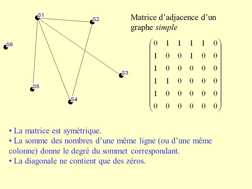 Matrice d'adjacence d'un graphe simple