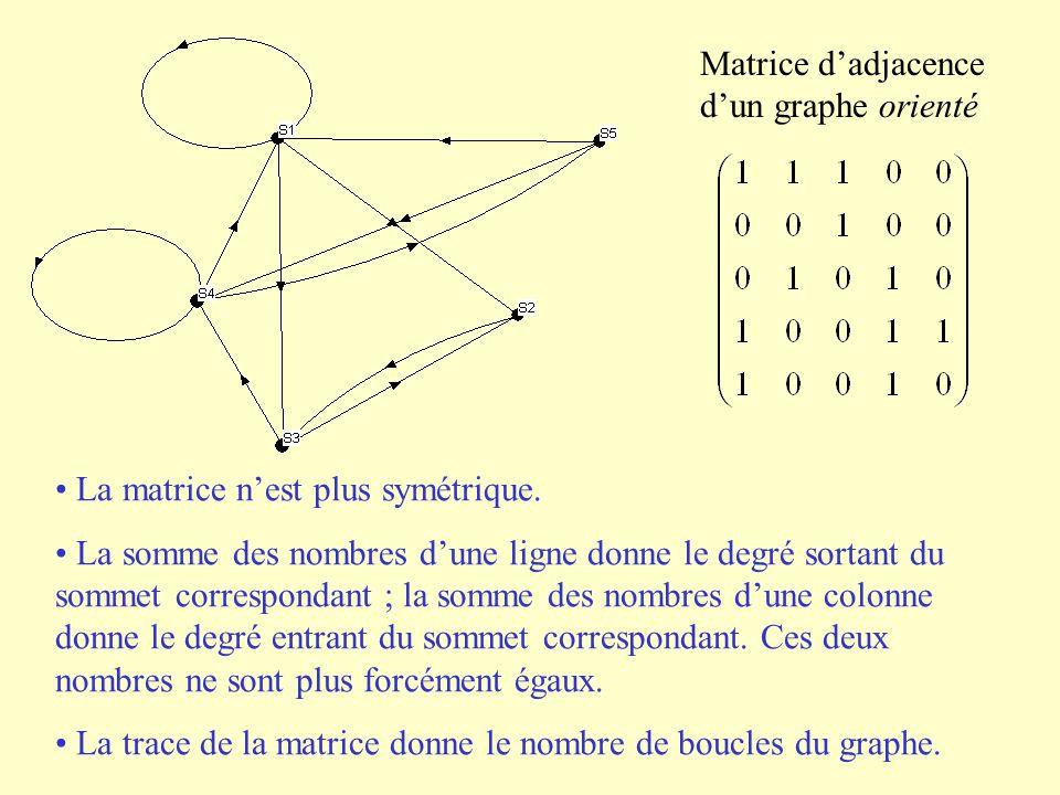 Matrice d'adjacence d'un graphe orienté