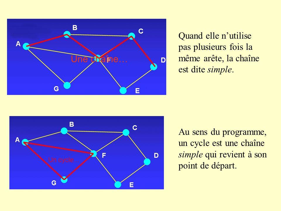 Quand elle n'utilise pas plusieurs fois la même arête, la chaîne est dite simple.